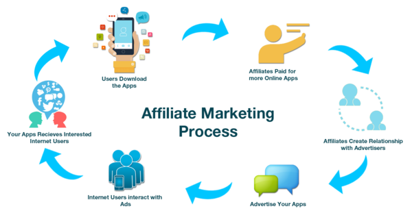 pap-blog-affiliate-marekting-process