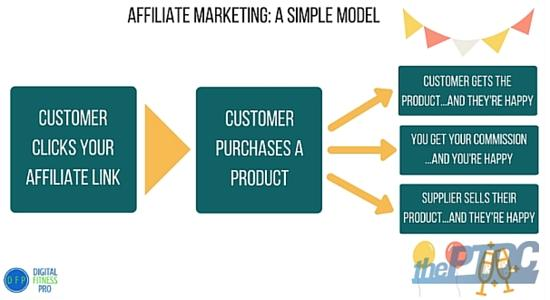 pap-blog-affiliate-marketing-simple-model
