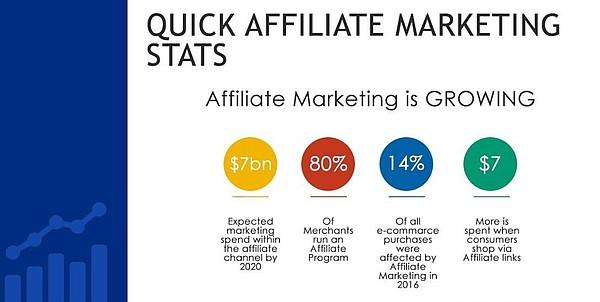 pap-blog-affiliate-network-stats