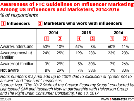 pap-blog-awareness-of-ftc-guidelines-among-us-influencers