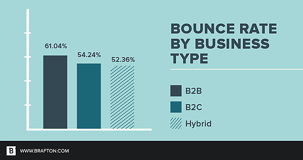 pap-blog-bounce-rate-by-business