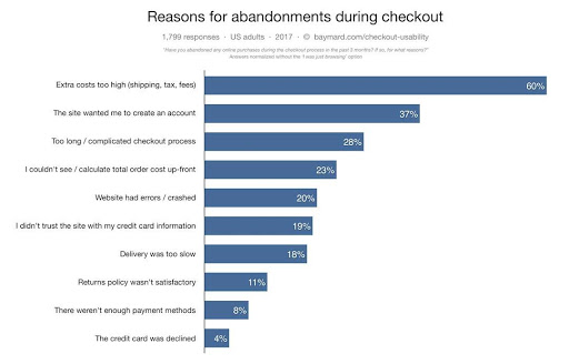 pap-blog-reasons-for-abandonmennts-during-checkout