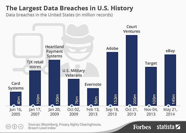 pap-blog-the-largest-data-breaches-in-us-history