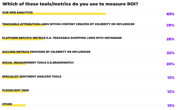 pap-blog-tools-to-measure-roi