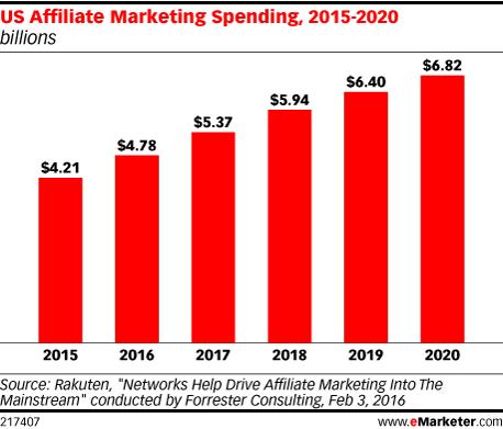 pap-blog-us-affiliate-marketing-spending-2015-2020