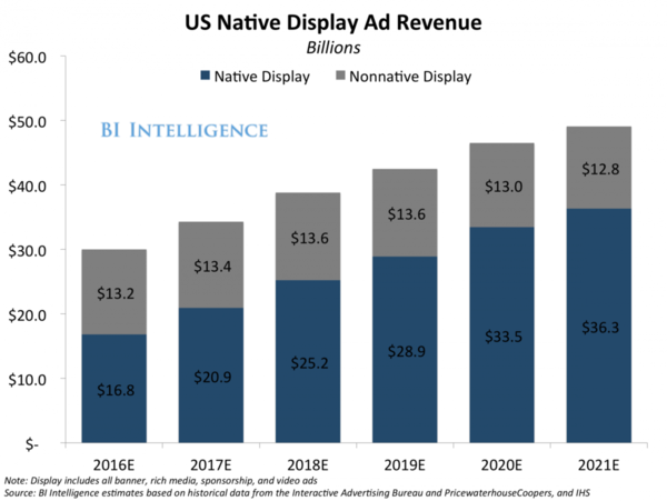 pap-blog-us-native-display-ad-revenue