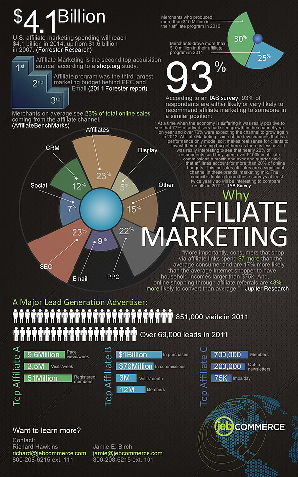 Why affiliate marketing - JebCommerce infographic