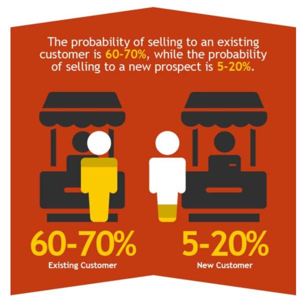 pap-blog-understanding-customer-retention-tactic-costs